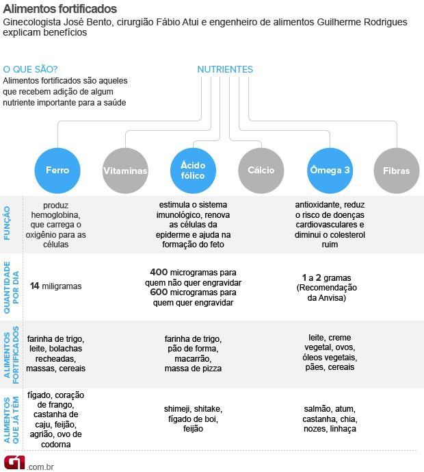 Bem Estar - Infográfico fala sobre alimentos fortificados (Foto: Arte/G1)
