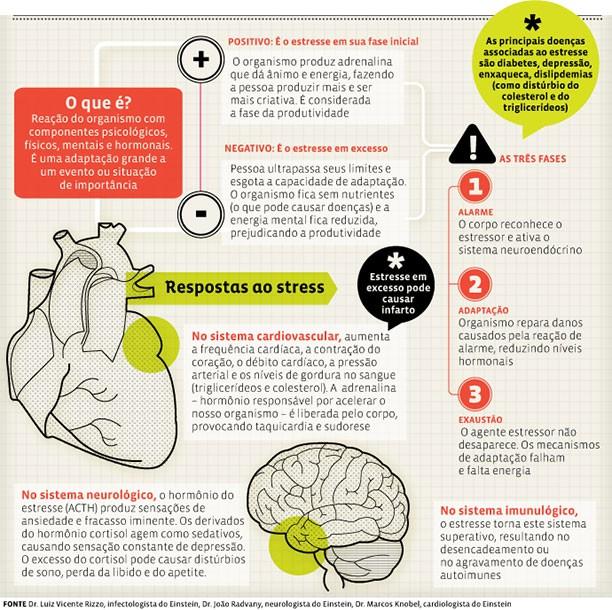 Estresse Infogravico