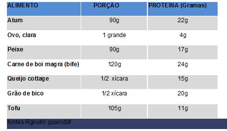 importância da proteína