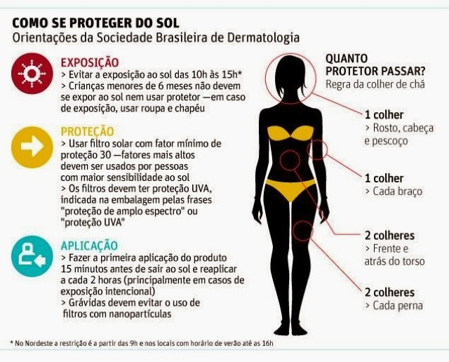 uso de protetor solar