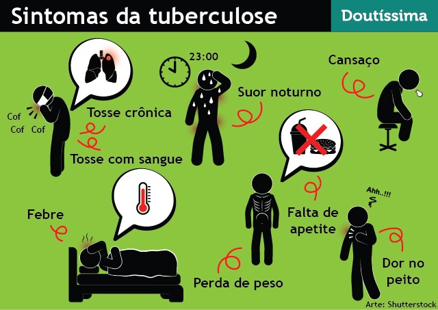 sintomas-da-tuberculose