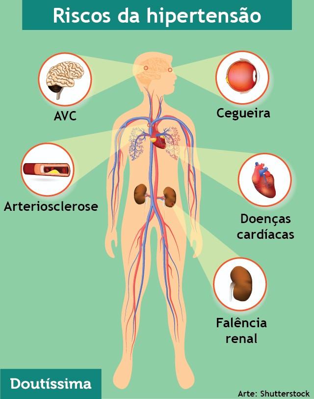 hipertensao
