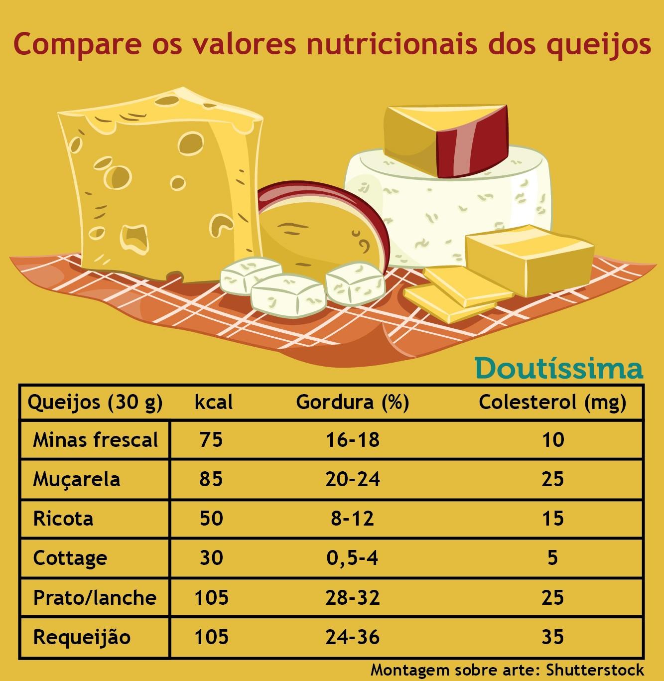 queijo cottage