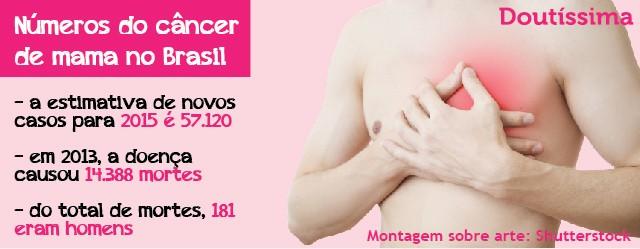 cancer de mama em homens infográfico doutíssima