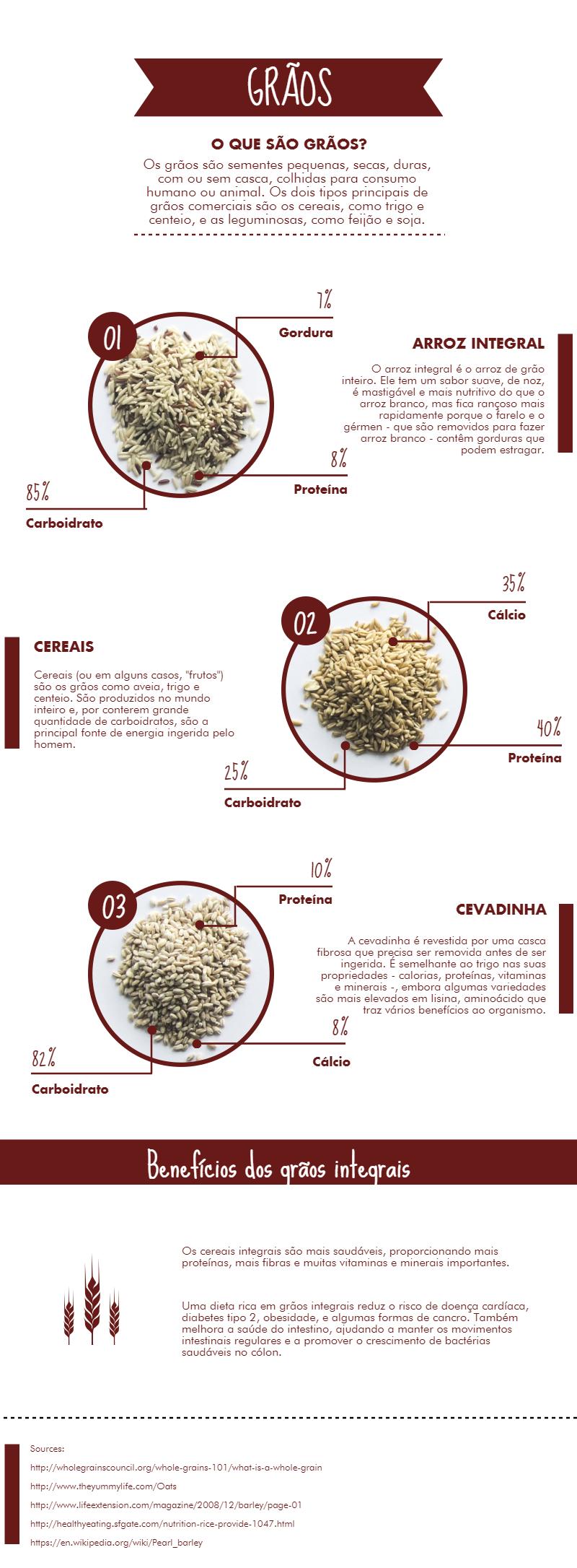 Fortissima - benefícios dos grãos