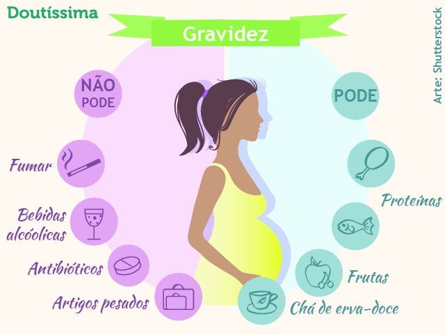 infográfico gravidez planejada doutíssima