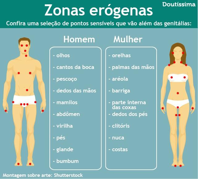 zona erógena doutíssima infográfico