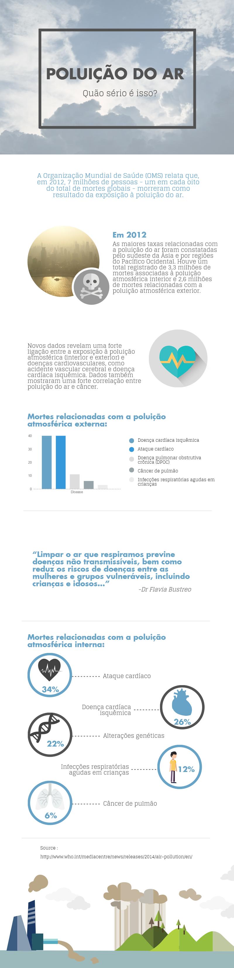 DOUTISSIMA - Poluição do Ar - infográfico