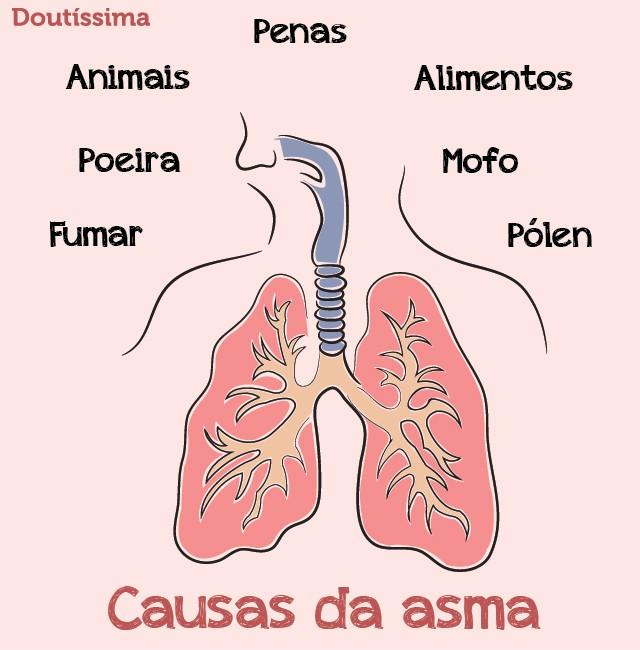 remédio para asma infográfico doutíssima