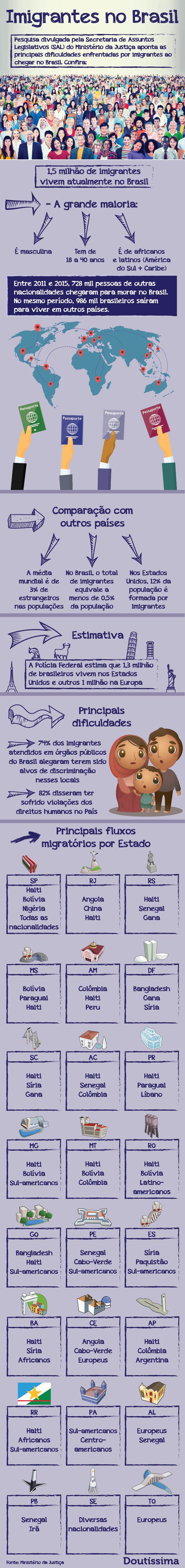infográfico imigrantes doutíssima