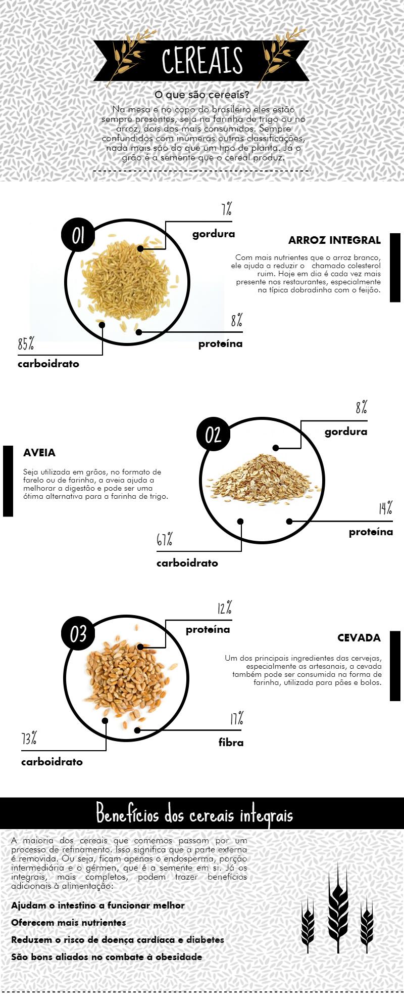 cereais na dieta-piktochart-doutíssima