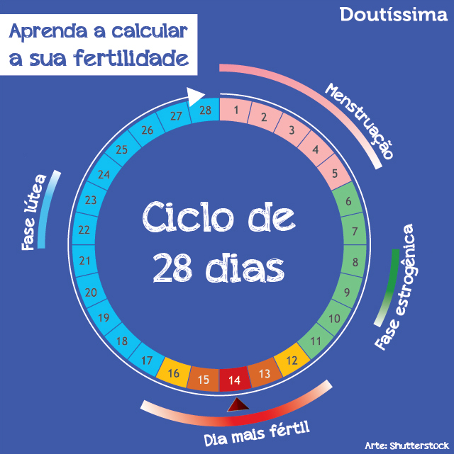 calculadora de fertilidade