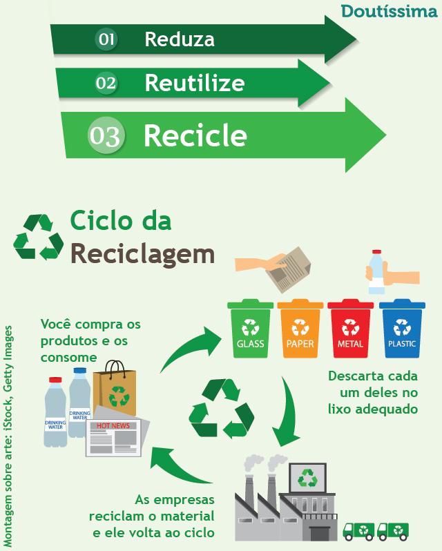 dicas de reciclagem
