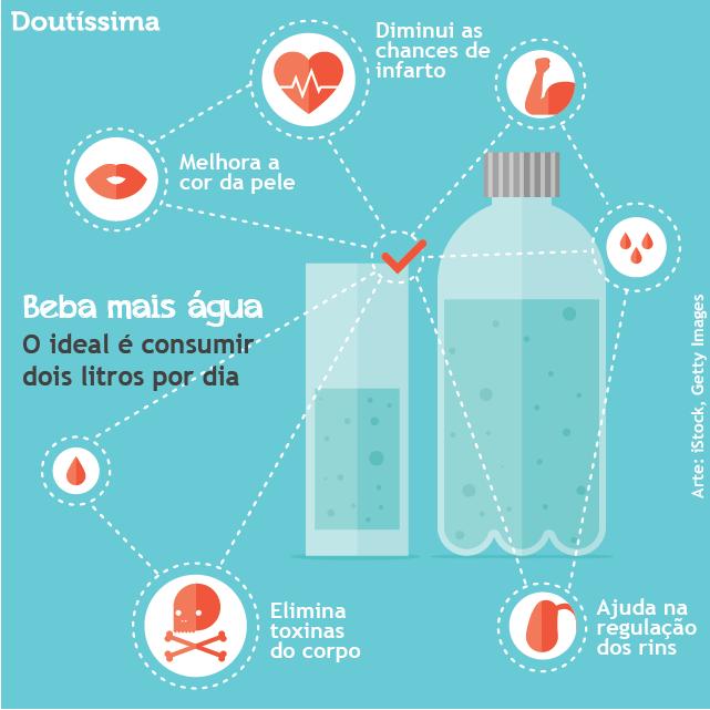 Requisito diario de agua para adultos