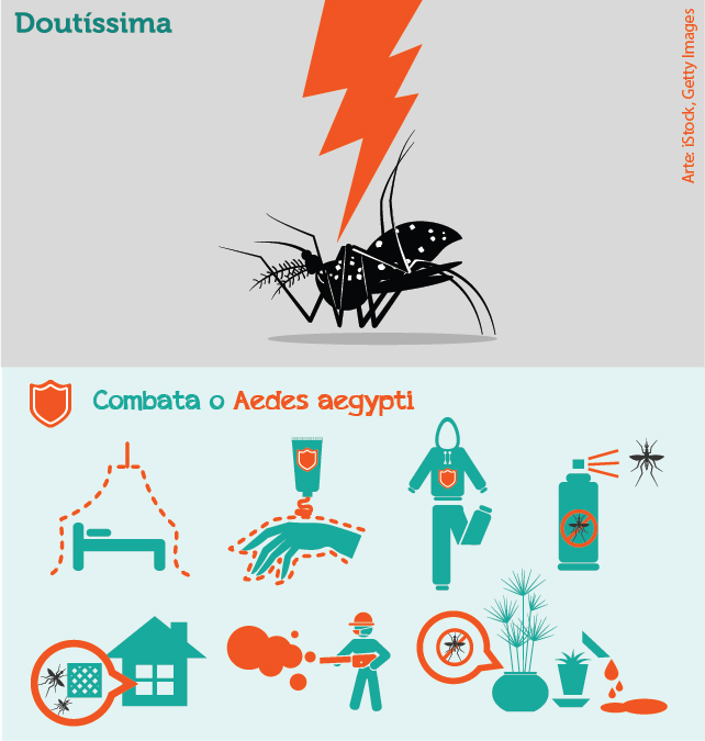 Sintomas da dengue